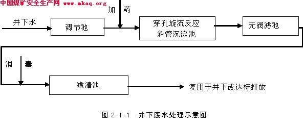 贵州大学本科生毕业论文煤矿矿井通风与安全设计