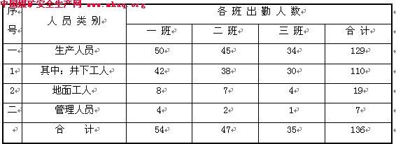 劳动定员估算,按煤炭工业矿井设计改革精神,并结合贵州省大方县一号煤