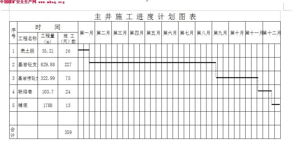 钢结构厂房施工进度计划网络图