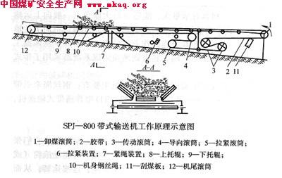 煤矿图纸管理制度
