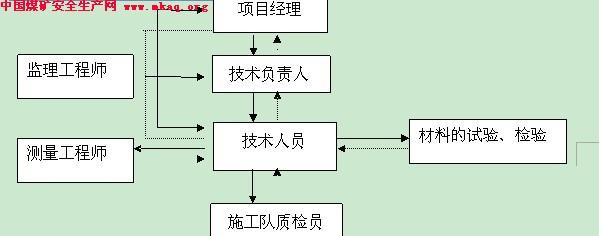 程施工组织设计