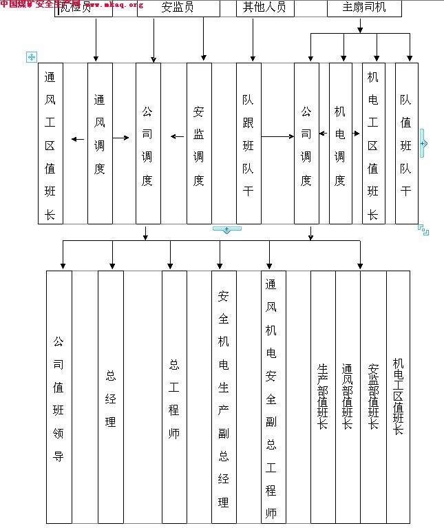 山西平舒煤业有限公司高压供电系统 应 急 预 案 (一)、35KV变电站 运行方式:正常情况下,35KV双回电源线一回运行,另一回热备用(进线开关断开状态)。两台35KV所变供站内直流系统充电及照明,两台所变一台运行,另一台热备用。35KV母线分段开关合闸状态,、段母线带电运行。两台主变运行,10KV母线分段开关分闸状态,、段母线带电运行。 1、当35KV运行线路突然停电时,立即观察仪表指示及站内开关保护动作情况,如果属于公司内部故障时,先将故障线路设备切除,断开送井下10KV开关,联系晋中电调取得