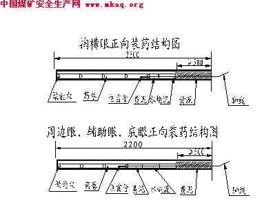 副井延申配风绕道施工的安全技术措施