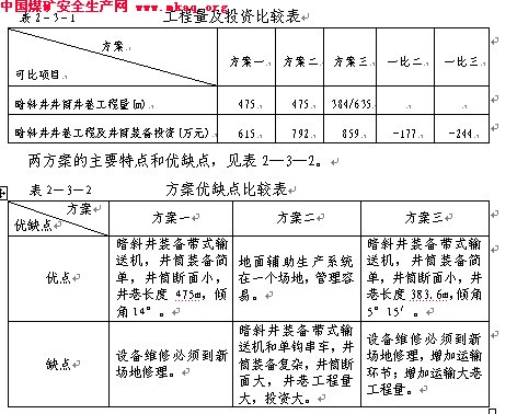 井田开拓方式平面图_某省XX县某煤矿扩建初步设计修改-中国煤矿安全生产网