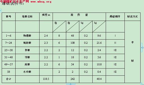 马兰三矿回风大巷施工组织设计-中国煤矿安全生产网
