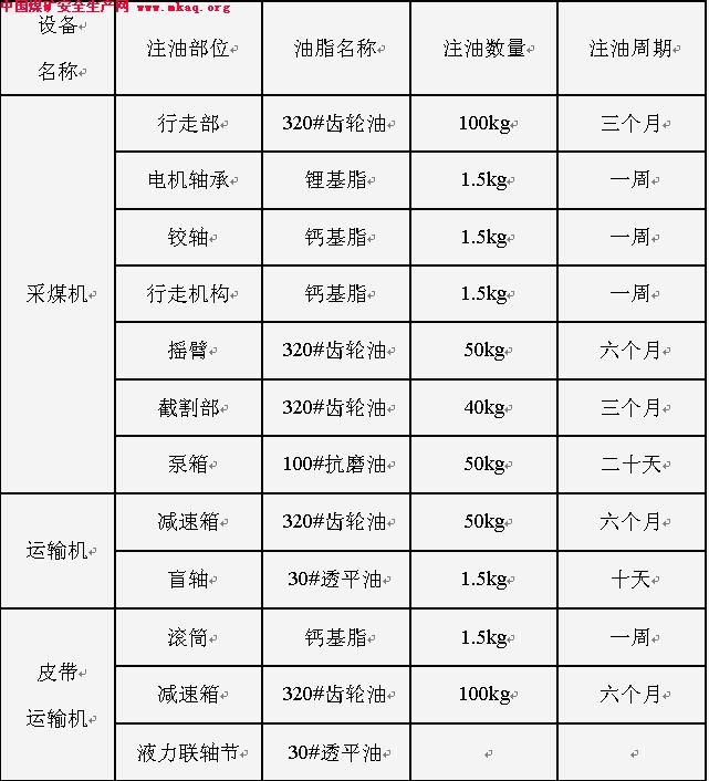 油脂管理制度-中国煤矿安全生产网