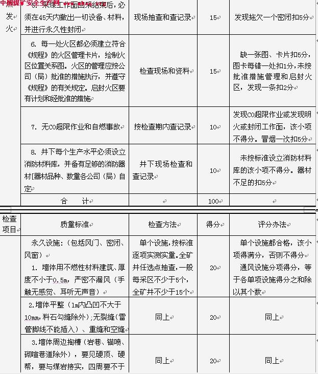 某矿一通三防管理制度-中国煤矿安全生产网