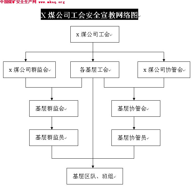 x煤公司工会安全宣教网络图