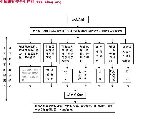 煤矿职业卫生目标管理制度