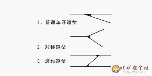 、B、C、D、E、F表示标明。        3、画出相对式和相互式轨道接头        4、画出单曲线内轨加宽的递减图        5、画出道岔简图        6、画出道木道钉位置图        六、计算    在实际工作中,不可能每段铁路只通过同一轴距的列车,曲线也不能按每一个半径都规定一个加宽值,通常是把曲线划成一定的范围来确定加宽值。此加宽值应保证通过较大轴距的电机车矿车时,以静力强制内接形式通过曲线。   实际内轨距加宽值应为5毫米。   曲线轨距加宽的实施,是把曲线内轨向内侧