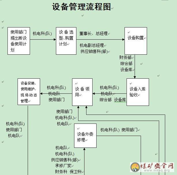 ××矿务局××煤矿机电运输管理制度