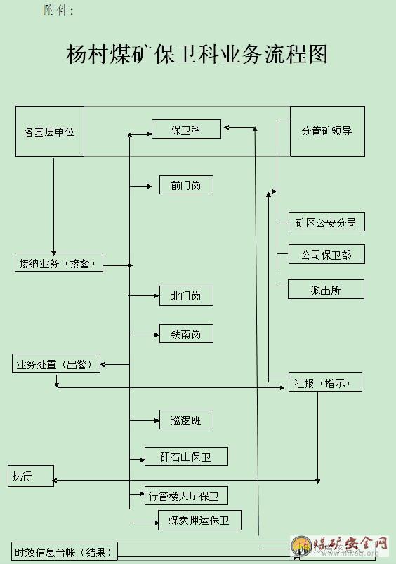 综治工作流程图