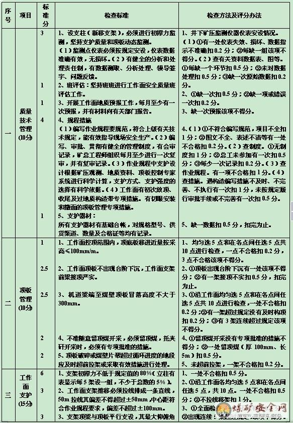 煤矿综采队班组安全生产管理制度汇编