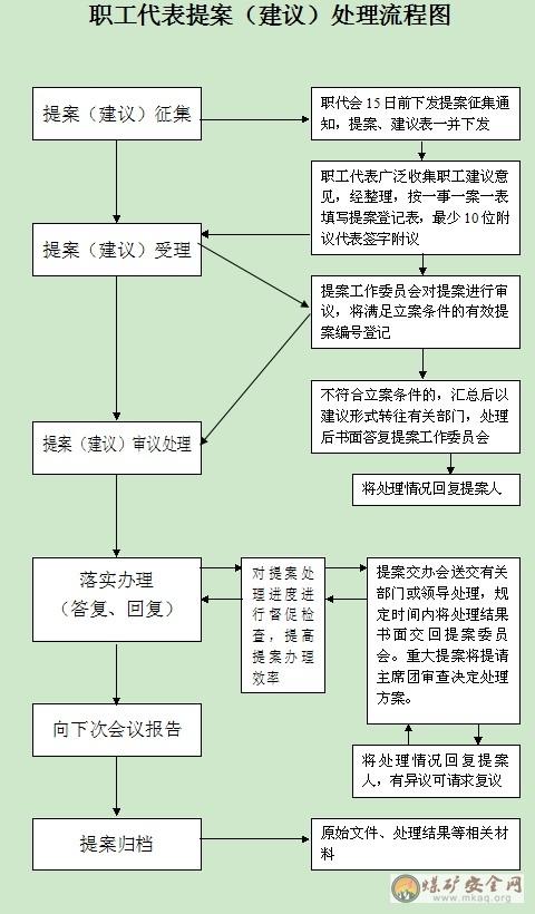 潞安集团职工代表大会提案(建议)工作制度及流程
