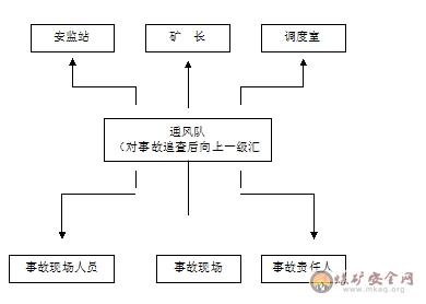 电路故障分析流程