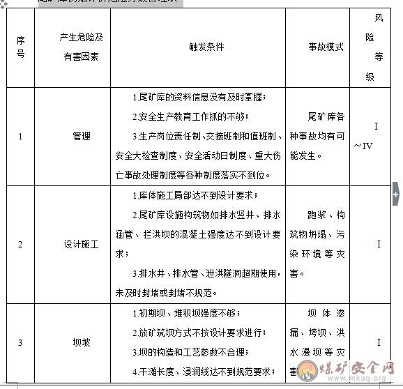 乔普卡铁矿尾矿库安全标准化程序文件汇汇编