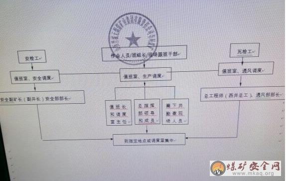 寺河矿各类隐患事故响应机制(试行)