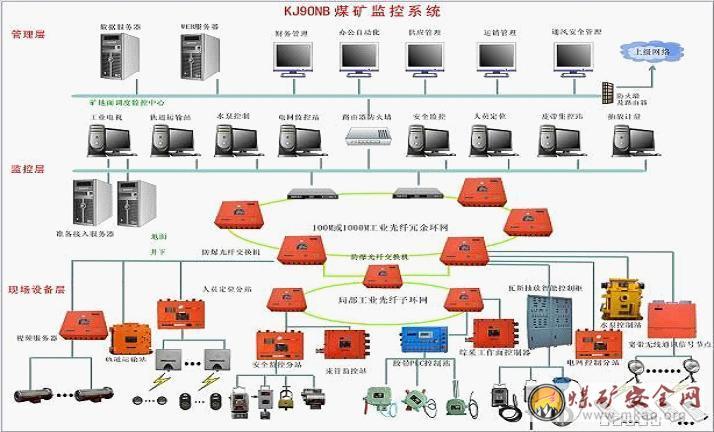 煤矿安全监控系统,甲烷风电闭锁装置,甲烷断电仪和便携式甲烷监测报警