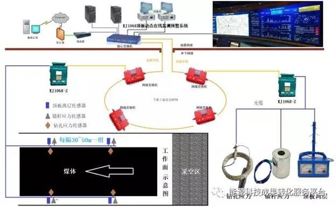矿用全光纤数字化顶板动态在线监测系统