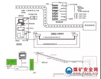 基于矿用分布式光纤测温系统技术的 煤矿电缆火灾在线监测系统