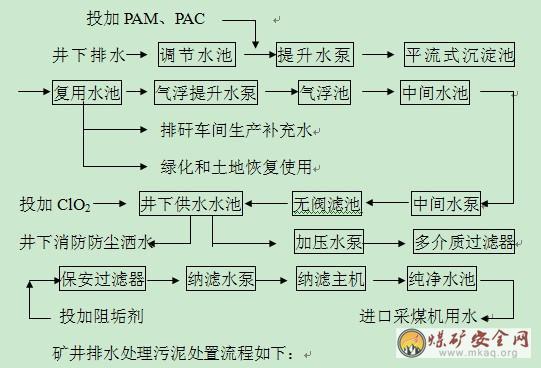 宁夏枣泉煤矿初步设计安全专篇