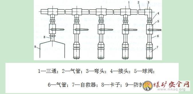 榆阳区xx煤矿井下安全避险六大系统补充设计