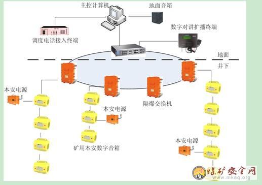 ktk158煤矿网络扩播系统结构如下图所示.