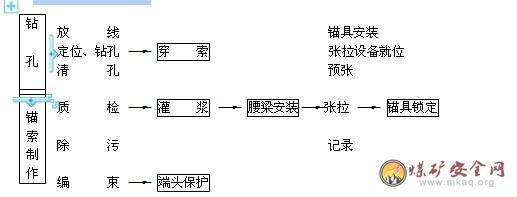 大宁煤矿洗煤厂变电站边坡防护工程施工组织设计