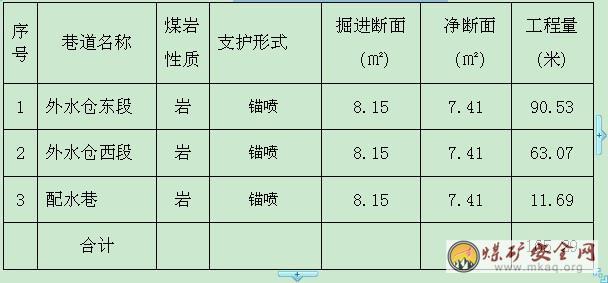 该层为二1煤底板直接充水含水层。由L7灰岩及以上太原组组成,以L7灰岩为主,一般9.40m;该组单位涌水量0.353~0.664L/s.m,渗透系数2.93~9.44m/d,水位标高+268.989~+299.86m。   (4)二1煤顶板砂岩孔隙裂隙承压含水层   系指二1煤以上60m范围内的中、粗粒砂岩含水层,厚度2.