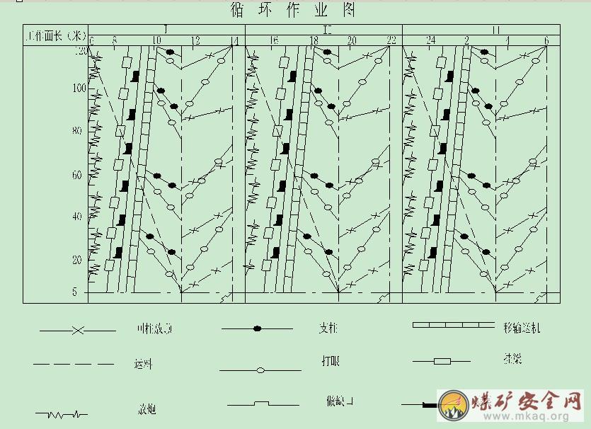 中国煤矿安全生产网 设计说明 矿井基建 正文内容    第五章 采煤方法
