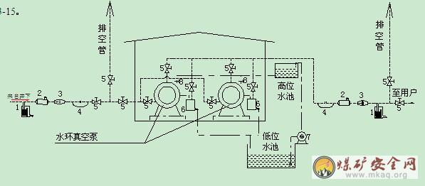f、尽可能避免布置在车辆通行频繁的主干道旁;   g、不得将抽放管路和自来水管、暖气管、下水道管动力电缆、照明电缆及通讯电缆等敷设在同一条地沟内。   h、抽放管道与地上、下建(构)筑物及设施的间距,应符合《工业企业总平面设计规范》的有关规定。   i、瓦斯管道不得从地下穿过房屋或其它建(构)筑物,一般情况下也不得穿过其它管网,当必须穿过其它管网时,应按有关规定采取措施。   j、主管、分管、支管及其与钻场连接处应装设瓦斯计量装置。   k、抽放钻场、管路拐弯、低洼、温度突变处及沿管路适当距离(间距一般为