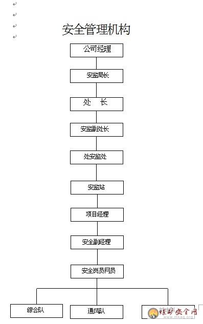 xx煤矿副斜井施工组织设计