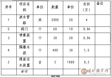 """河南先锋煤业(45万吨/年)产能升级涉及""""一通三防""""部分设计说明"""