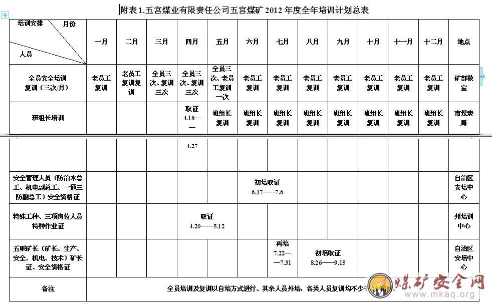 劳资专员工作计划_五宫煤业有限责任公司劳资科   2012年1月30日