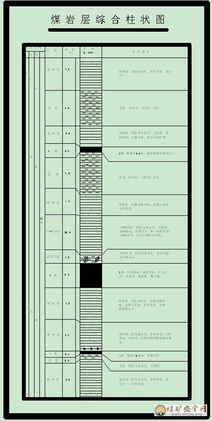 图1-1综合柱状图