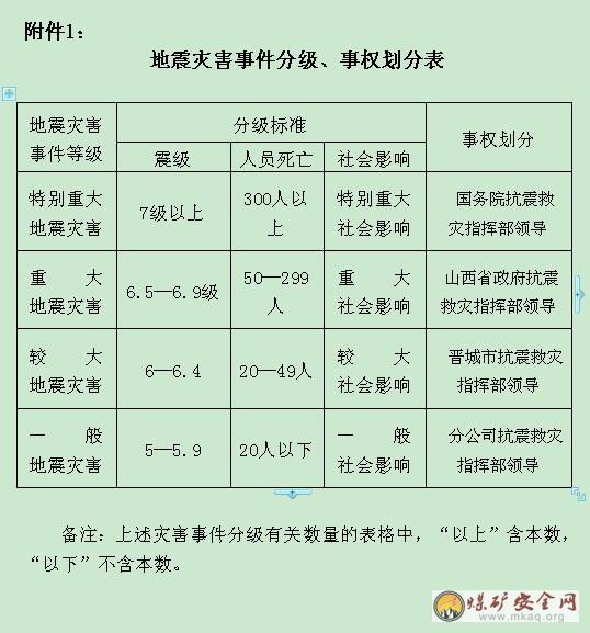 唐安分公司安全生产事故专项应急救援预案