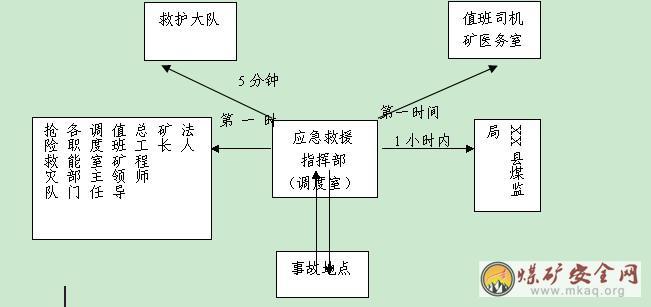 贵州省xx煤矿安全生产事故应急预案(修订)图片