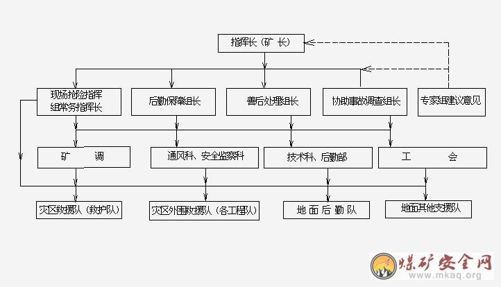 3,组织机构框架图