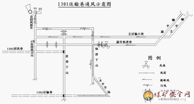 高源煤矿1301运输顺槽施工作业规程