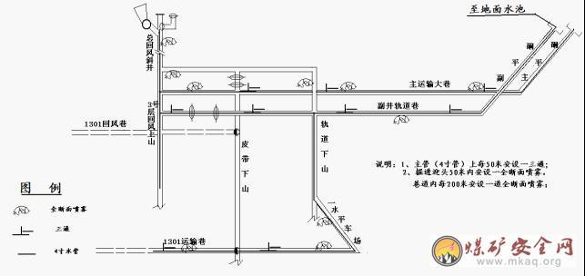 煤矿井下运输系统图煤矿井下供电