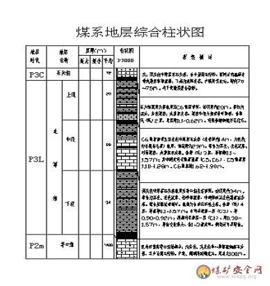 矿井地质图例地质柱状图图例煤矿地质图例;