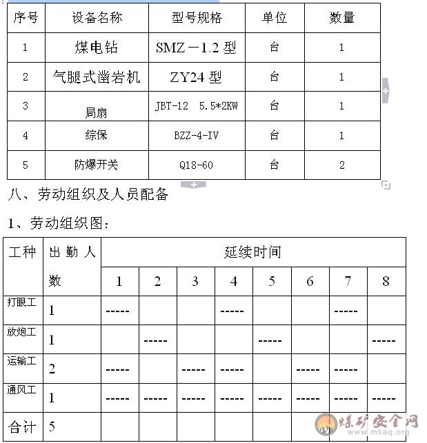 中国煤矿安全生产网 作业规程 掘进采煤 正文内容  眼数与装药量可
