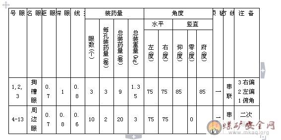 中国煤矿安全生产网 作业规程 掘进采煤 正文内容  上风眼s=1.