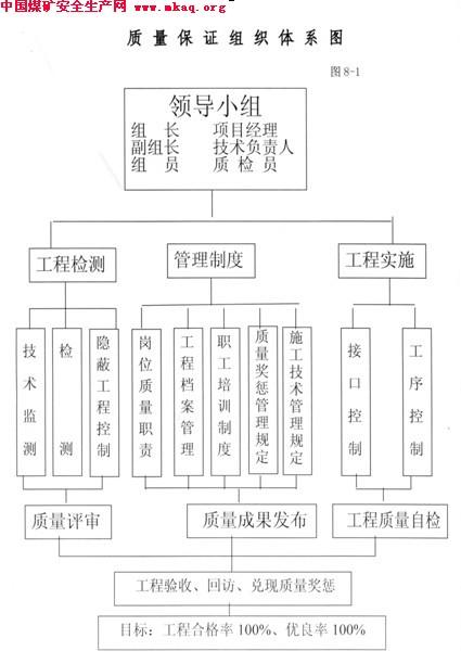 副斜井施工组织设计