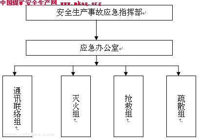 企业安全生产事故综合应急预案(范本)